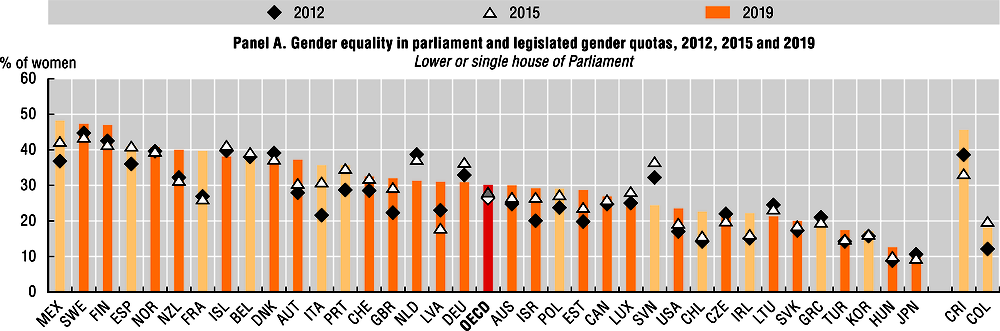 Figure 1.4. Gender equality in parliaments, ministries and high-level courts (Panel A)