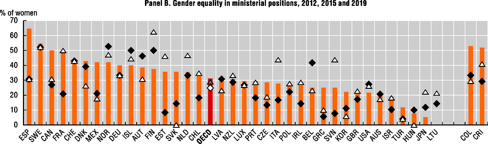 Gender equality in parliaments, ministries and high-level courts (Panel B)