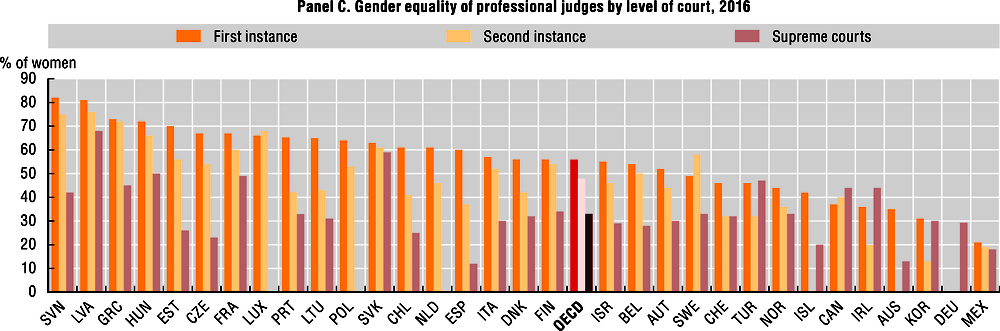 Gender equality in parliaments, ministries and high-level courts (Panel C)