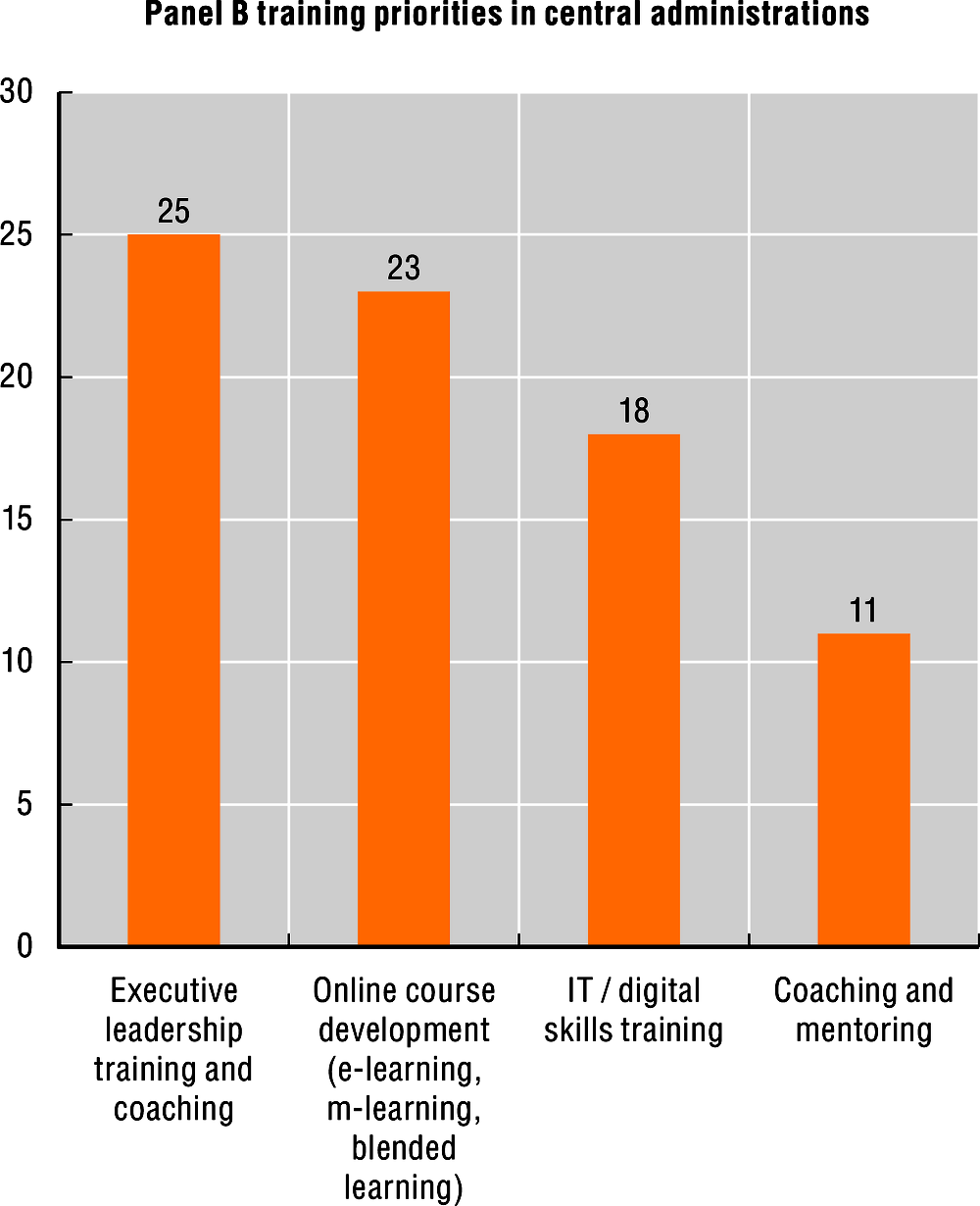Figure 1.6. Learning and development initiatives and training priorities in public administrations, 2019