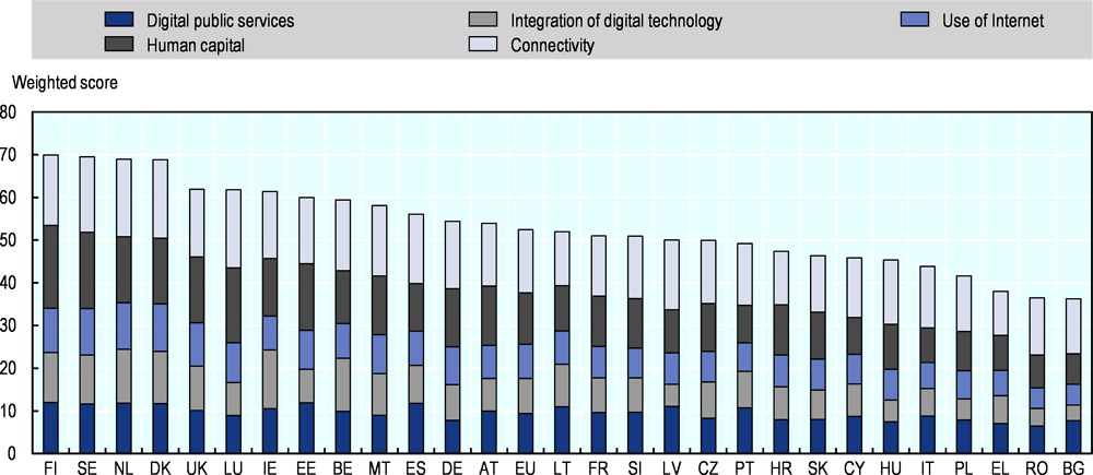 Figure 5.4. Digital Economy and Society Index 2019