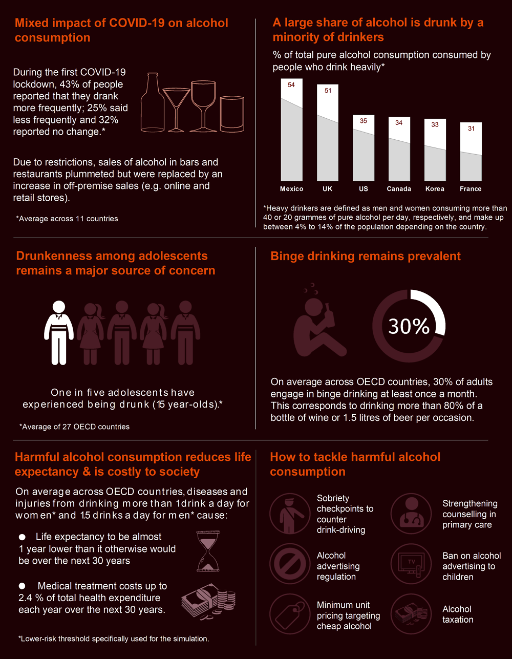 Infographic 1. Preventing harmful alcohol use