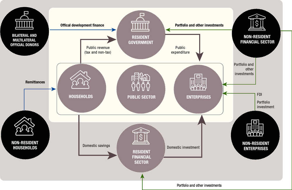 Infographic 3. The relationship between different actors in the financing for sustainable development landscape