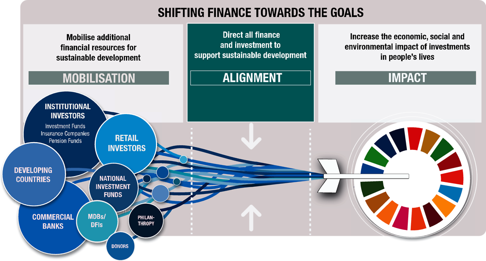 Figure 7. A three-step approach to shifting finance towards the SDGs
