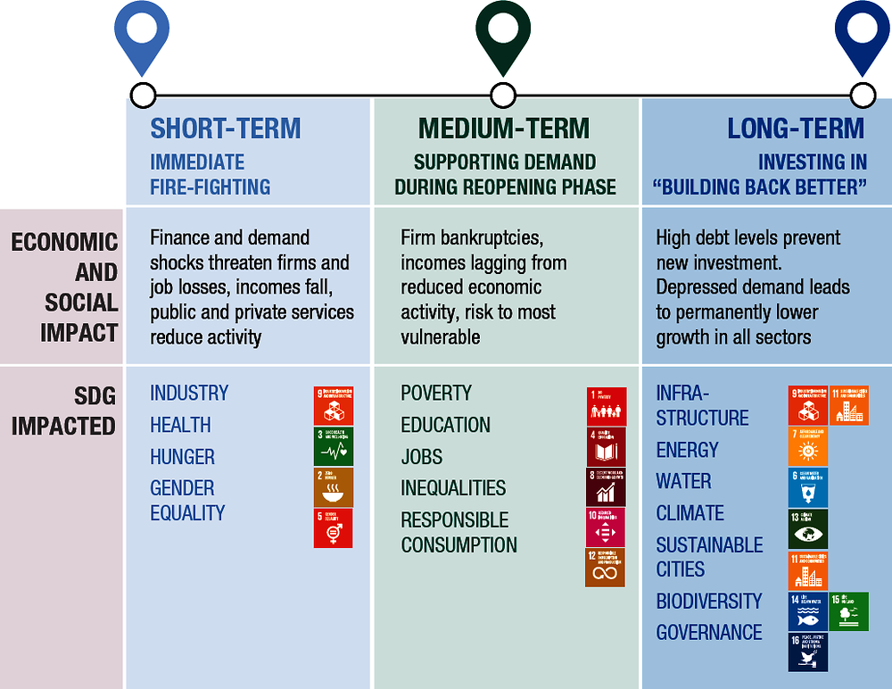Infographic 2. The COVID-19 economic and social shock and its consequences for the SDGs