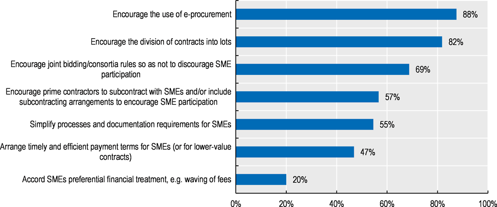 Figure ‎1.3. Measures to support SMEs in public procurement