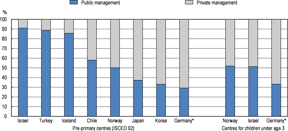 Figure 5.9. Share of publicly and privately managed centres in ECEC