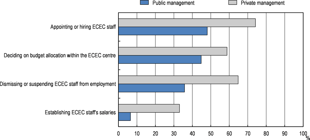 Figure 5.10. Responsibilities of leaders and/or other staff in publicly and privately managed pre-primary centres