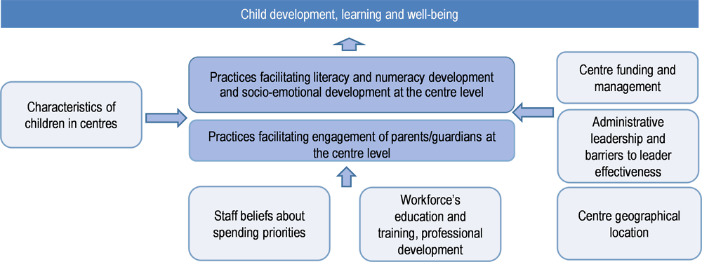 Figure 5.1. TALIS Starting Strong framework for the analysis of aspects of governance and funding affecting children's development