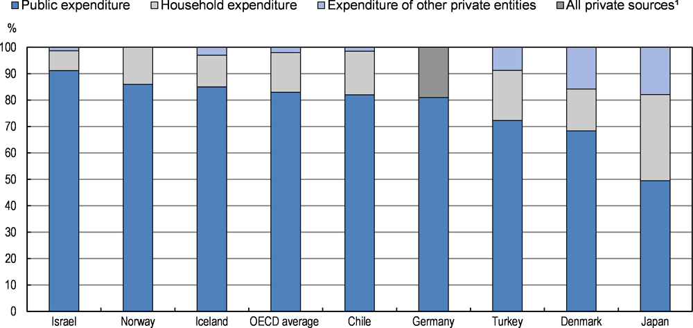 Figure 5.3. Distribution of public and private expenditure on ECEC settings in pre-primary education (2016)
