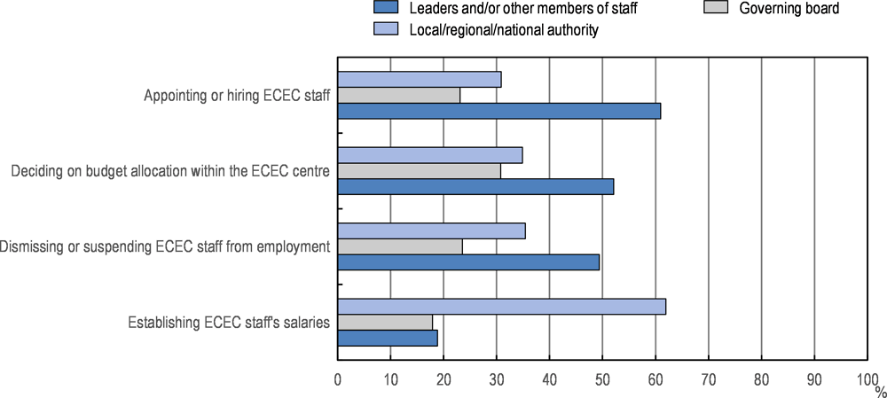Figure 5.8. Responsibilities of centre leaders, governing boards and administrative authorities