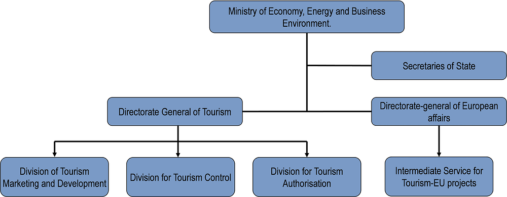 Romania: Organisational chart of tourism bodies