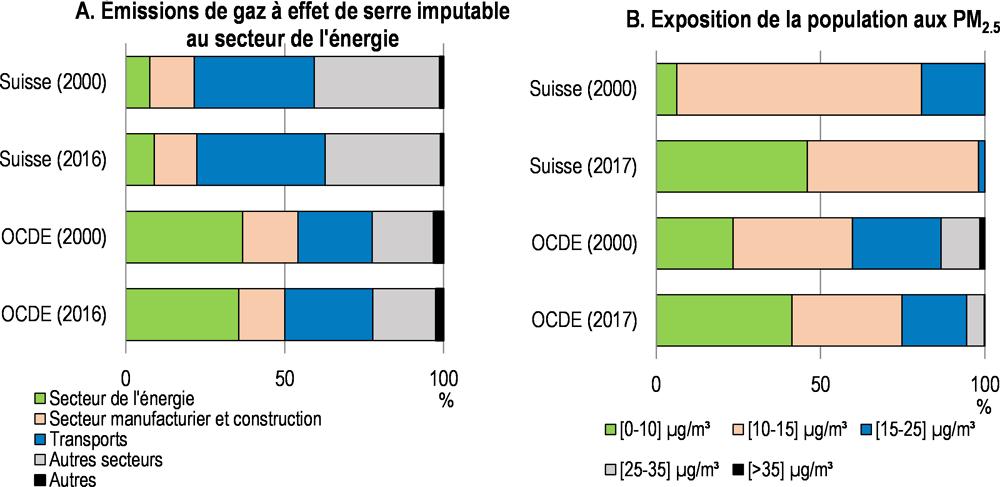 Principaux Eclairages Sur L Action Publique Etudes Economiques De L Ocde Suisse 2019 Oecd Ilibrary