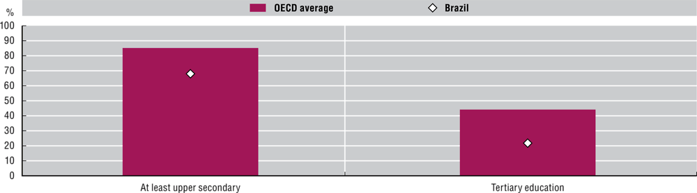 Figure 3.25. Upper secondary and tertiary attainment for 25-34 year-olds in Brazil and the OECD, 2018