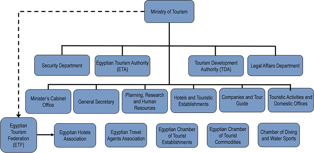 Egypt Oecd Tourism Trends And Policies 2020 Oecd Ilibrary