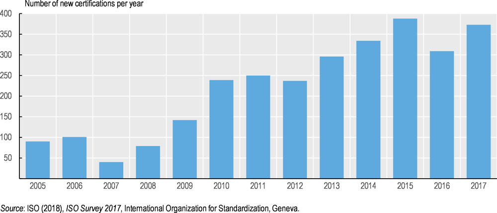 Figure 2.2. The number of ISO 14001 certifications has been rising
