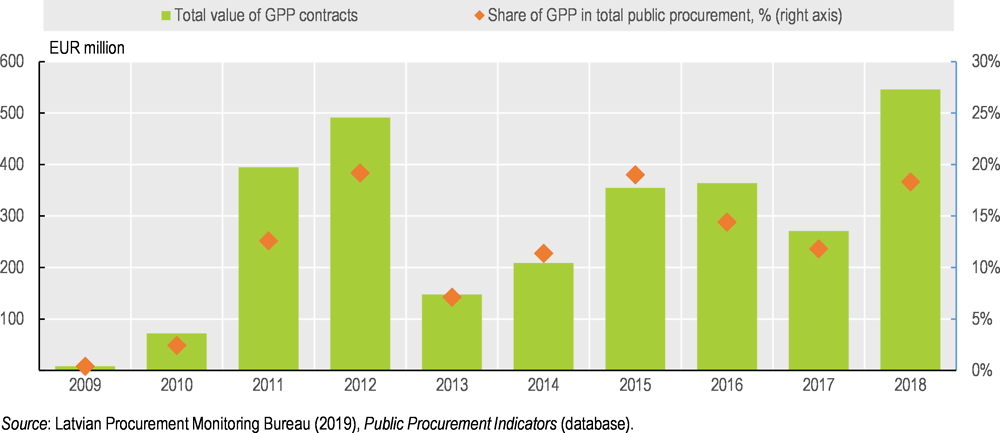 Figure 2.3. Green public procurement is on track to reach the 20% policy target