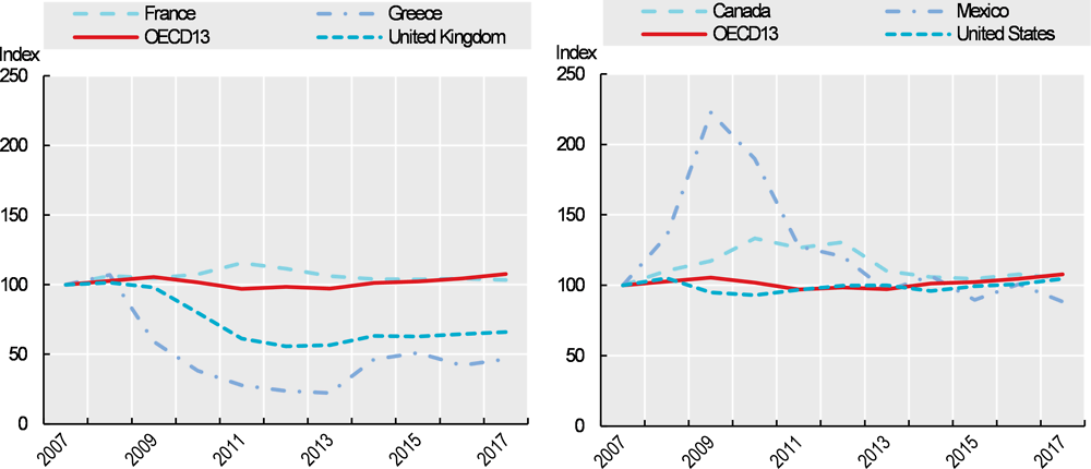 Figure 7.20. Trends in capital expenditure (constant prices), selected countries, 2007-17