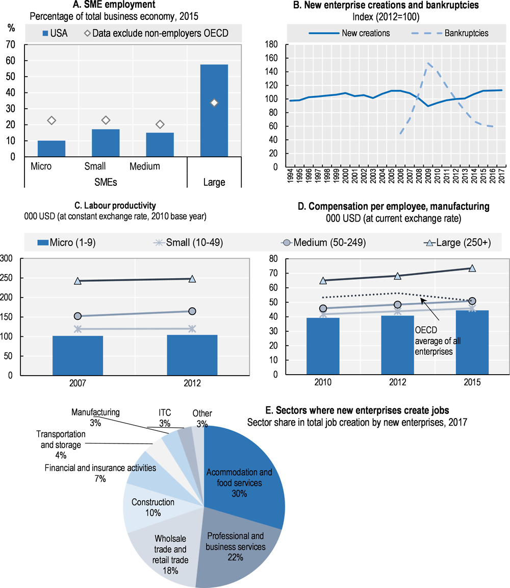 Figure 44.1. Structure and performance of the SME sector in the United States