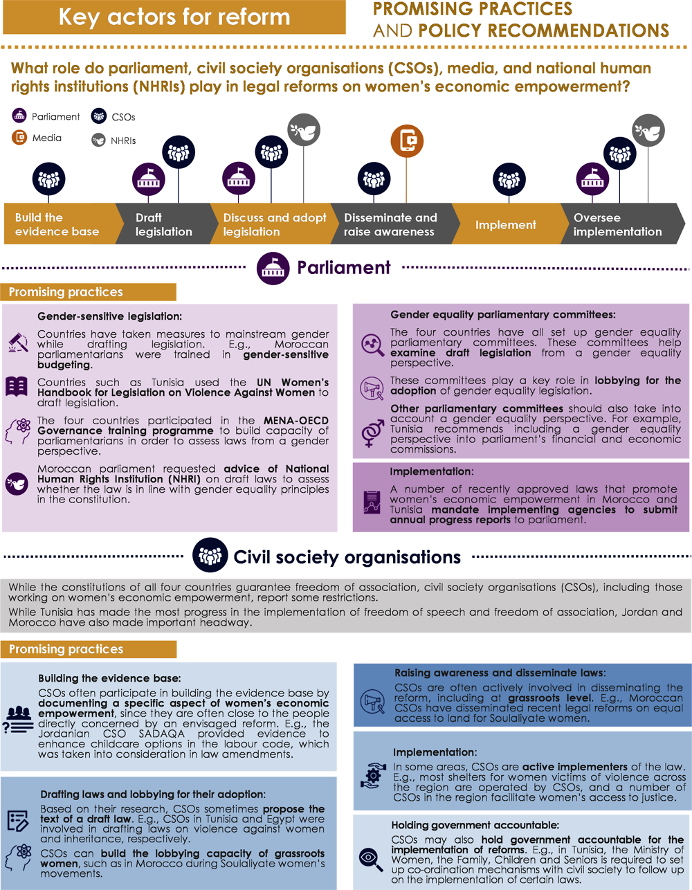 Infographic 5.1. Key actors for reform
