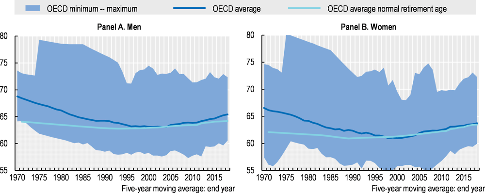 Figure 6.10. Average effective age of labour market exit in OECD countries, 1970-2018