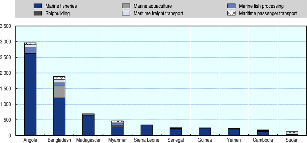 Figure 2.3. Value added of selected ocean-based industries in least developed countries (LDCs)
