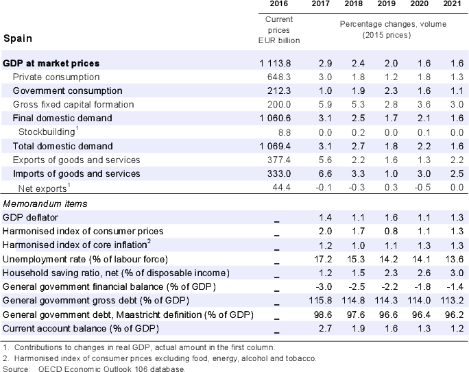 Spain: Demand, output and prices