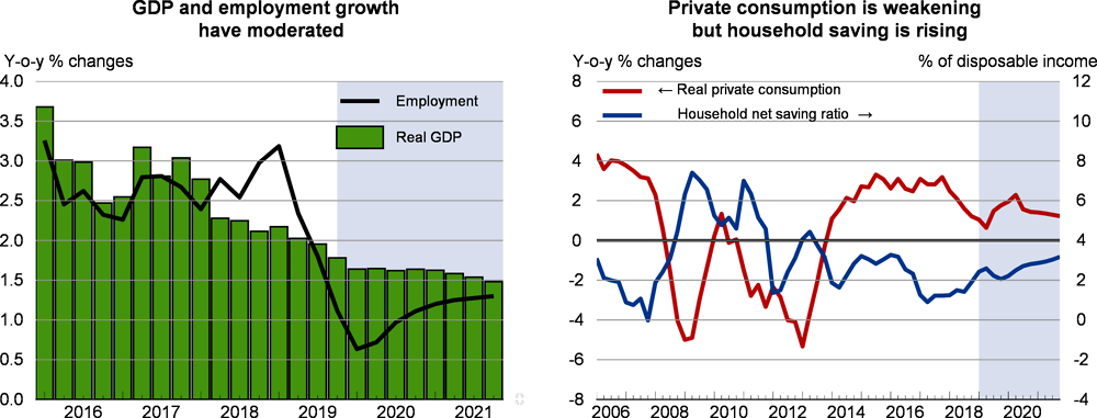 GDP and employment and private consumption: Spain