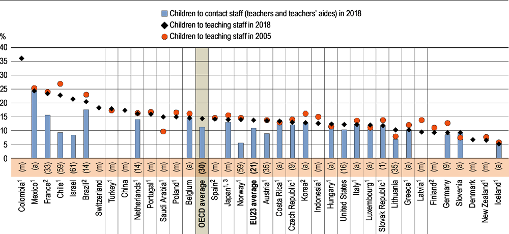 Figure B2.3. Ratio of children to staff in pre-primary (ISCED 02) education (2005 and 2018)