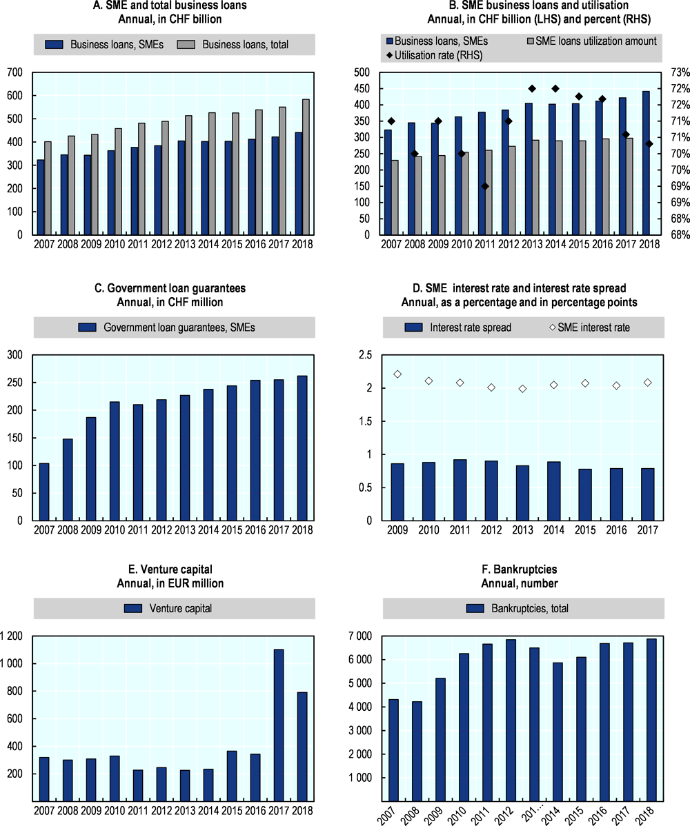 Figure 45.1. Trends in SME and entrepreneurship finance in Switzerland