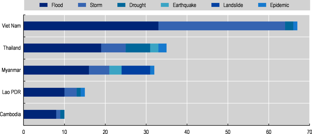 Figure ‎4.1. Occurrences of natural disasters in Mekong countries, by country, 2010-20