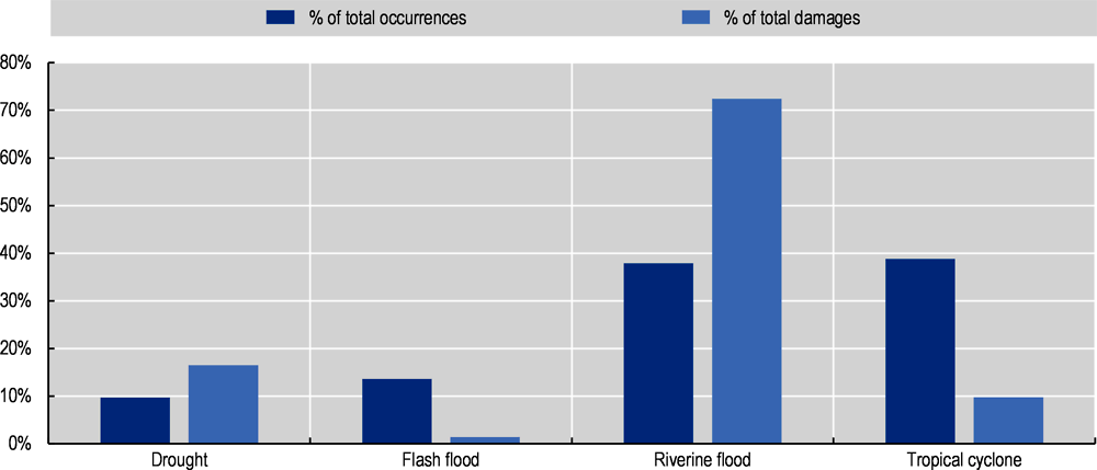 Figure ‎4.2. Water-related disasters in Mekong countries, 2010-20