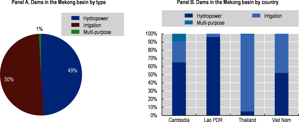 Figure ‎4.3. Dams in the Mekong basin by type and by country, 2017