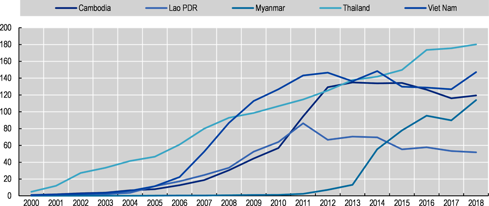 Figure ‎4.4. Mobile-cellular telephone subscriptions per 100 inhabitants in Mekong countries