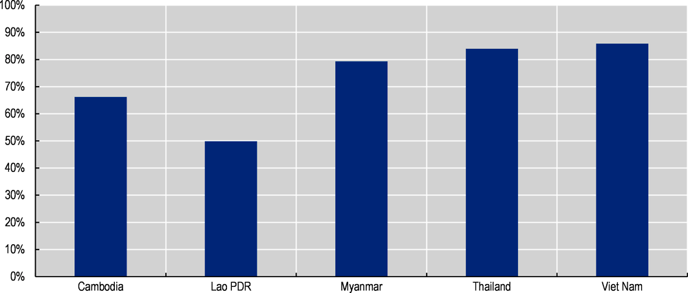 Figure ‎4.5. Population using a handwashing facility with soap and water (percentage) in Mekong countries, 2017