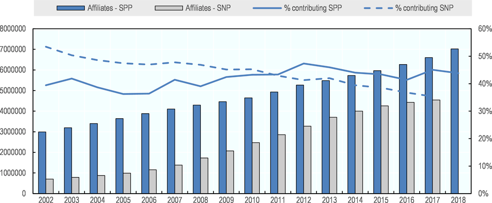 Figure 4.1. Affiliates and contributors to the SPP and SNP