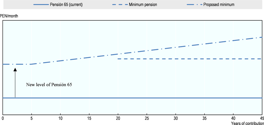 Figure 4.8. Illustration of a proposal for new minimum pension