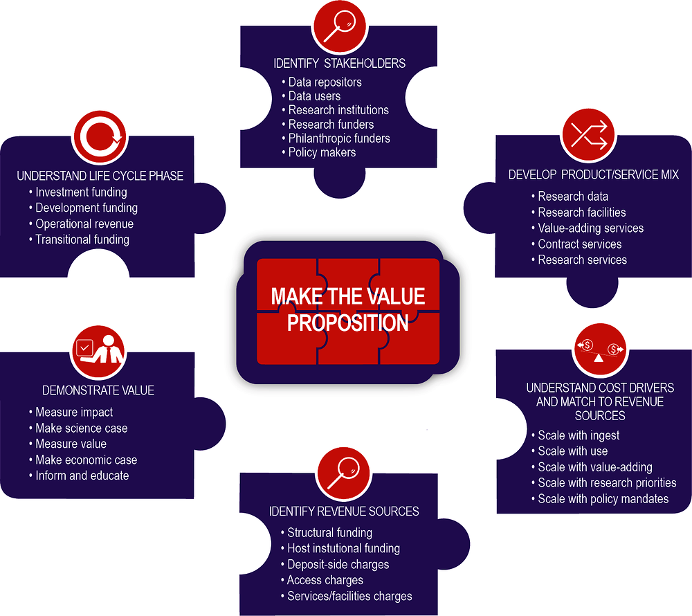 Figure 4.4. Creating a value proposition for data repositories