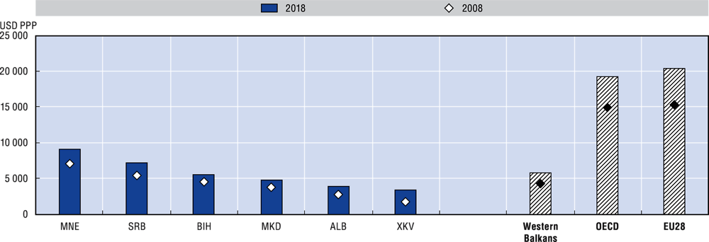2.12. General government expenditures per capita, 2008 and 2018