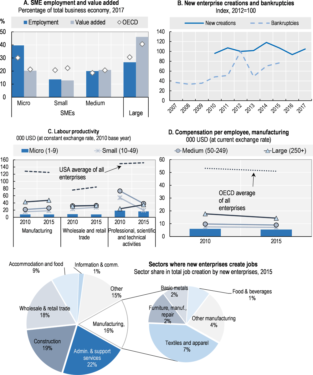 Figure 42.1. Structure and performance of the SME sector in Turkey