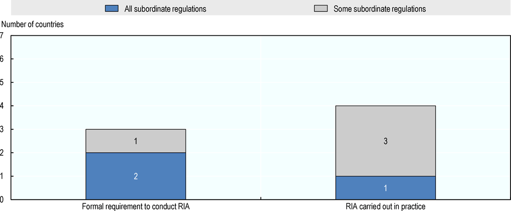 Figure ‎1.3. The adoption of RIA: formal requirements and practices in Latin America
