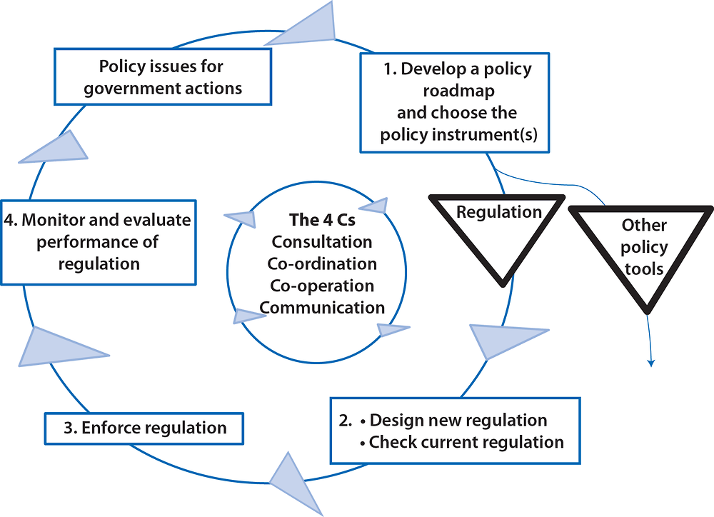 Figure ‎1.4. Cycle of regulatory governance