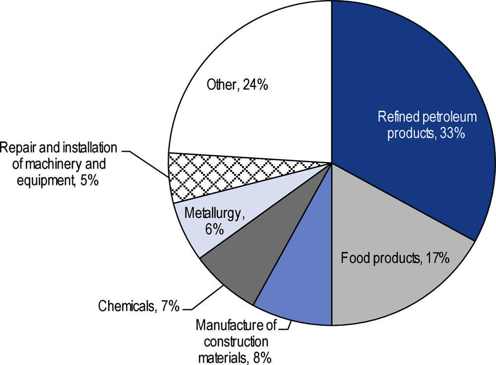 Figure 2.10. Manufactured product categories by value, 2017