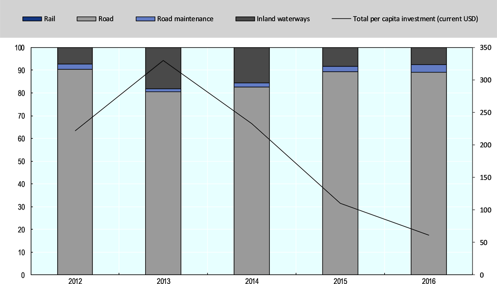 Figure 2.7. Inland transport infrastructure investment in Azerbaijan (2012-2016)