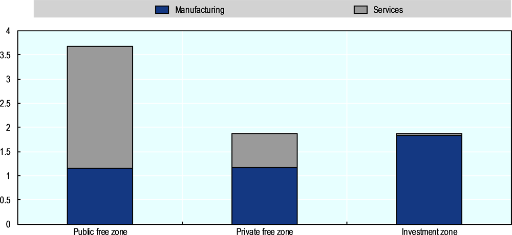 Figure 5.1. Foreign direct investment in Egyptian zones: manufacturing vs. services