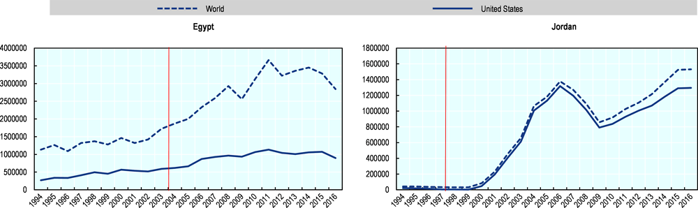 Figure 5.4. Textile and clothing exports after signing the QIZ protocol (in USD)