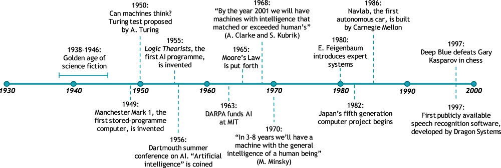 Figure 1.1. Timeline of early AI developments (1950s to 2000)