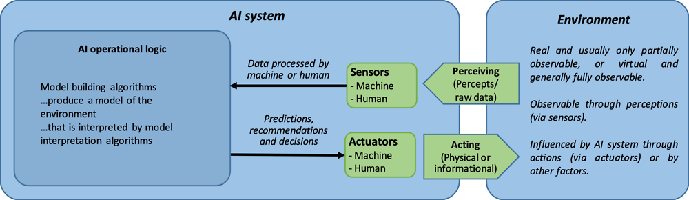 Figure 1.3. A high-level conceptual view of an AI system