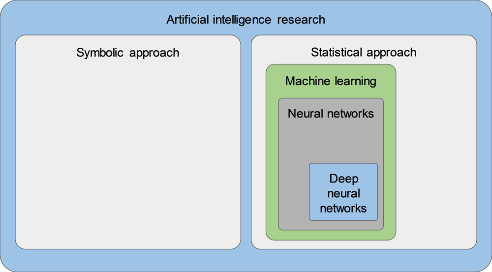 Figure 1.6. The relationship between AI and ML
