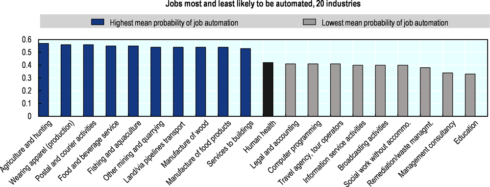 Figure 4.1. Health jobs are among the least likely to be automated